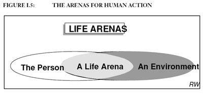The Arenas for Human Action